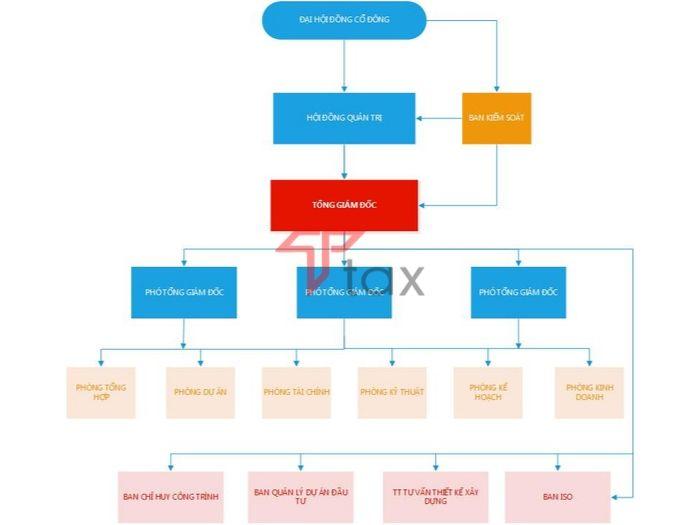Một mô hình tổ chức tiêu biểu của công ty cổ phần