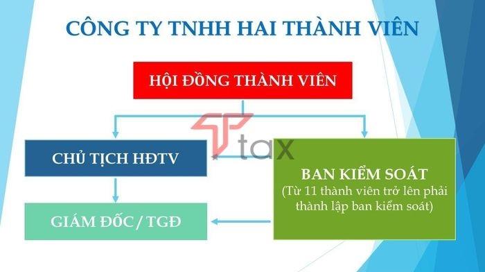 Cơ cấu tổ chức công ty TNHH 2 thành viên