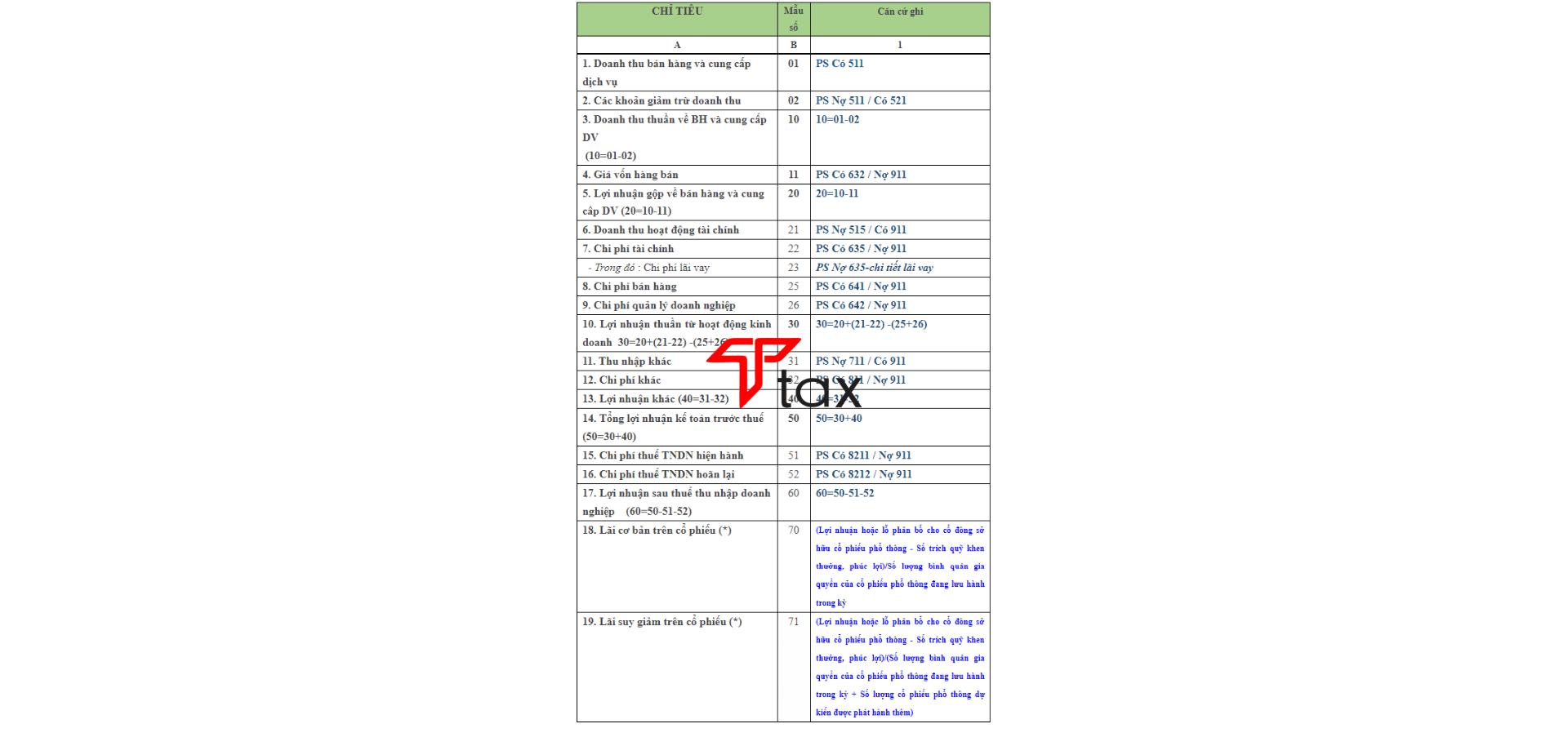 Ghi các chỉ tiêu trên bảng kết quả hoạt động kinh doanh